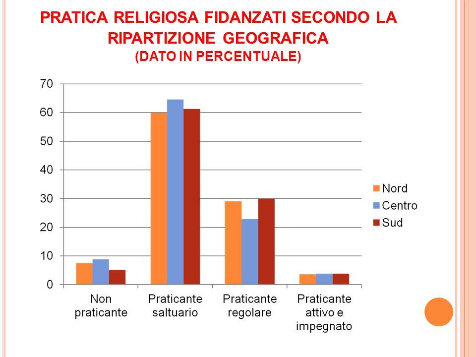 PRATICA RELIGIOSA FIDANZATI SECONDO LA RIPARTIZIONE GEOGRAFICA (DATO IN PERCENTUALE)