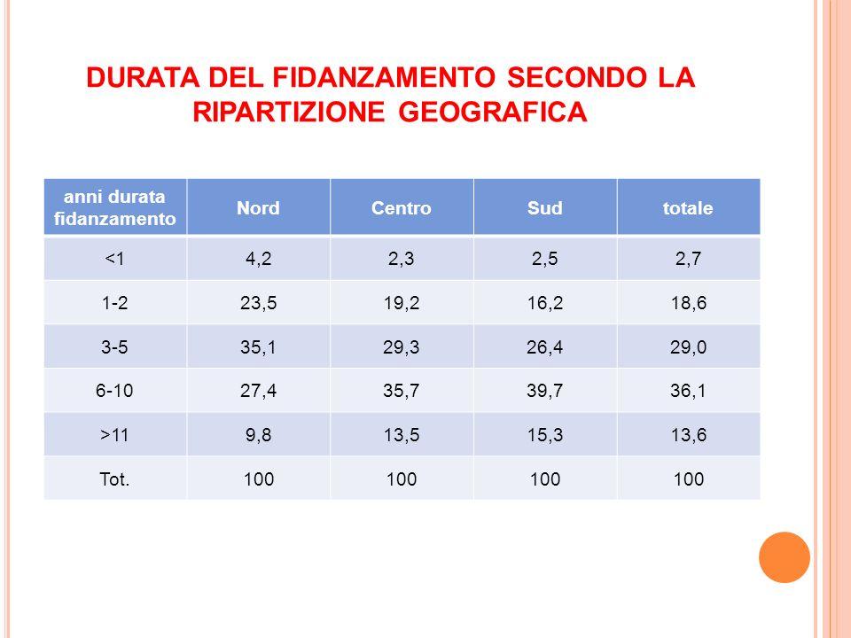 DURATA DEL FIDANZAMENTO SECONDO LA RIPARTIZIONE GEOGRAFICA anni durata fidanzamento NordCentroSudtotale <14,22,32,52,7 1-223,519,216,218,6 3-535,129,3