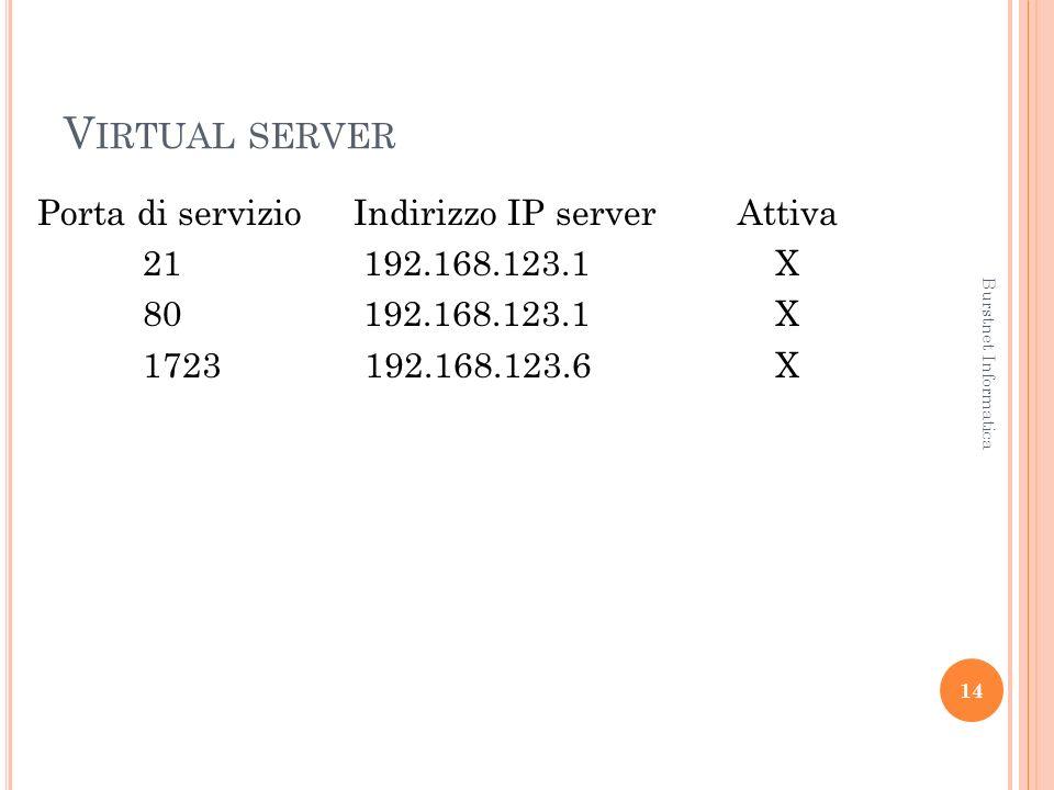 V IRTUAL SERVER Porta di servizioIndirizzo IP server Attiva 21 192.168.123.1 X 80 192.168.123.1 X 1723 192.168.123.6X 14 Burstnet Informatica