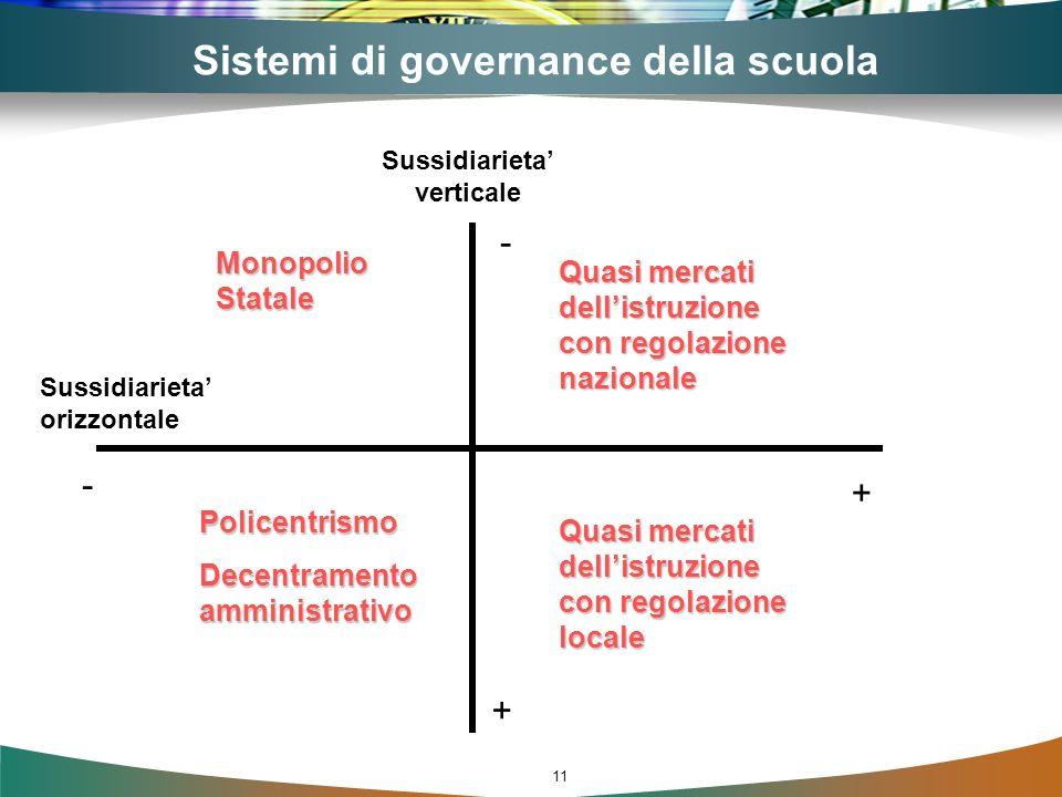 11 Sussidiarieta verticale Sussidiarieta orizzontale - + - + Monopolio Statale Policentrismo Decentramento amministrativo Quasi mercati dellistruzione con regolazione nazionale Sistemi di governance della scuola Quasi mercati dellistruzione con regolazione locale