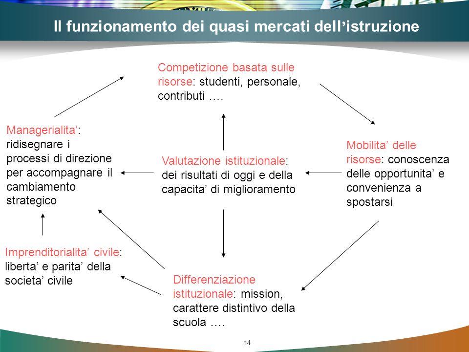 14 Il funzionamento dei quasi mercati dell istruzione Competizione basata sulle risorse: studenti, personale, contributi …. Mobilita delle risorse: co