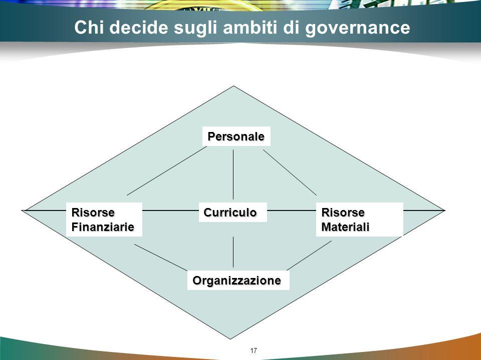 17 Chi decide sugli ambiti di governance Personale Curriculo Risorse Materiali Risorse Finanziarie Organizzazione