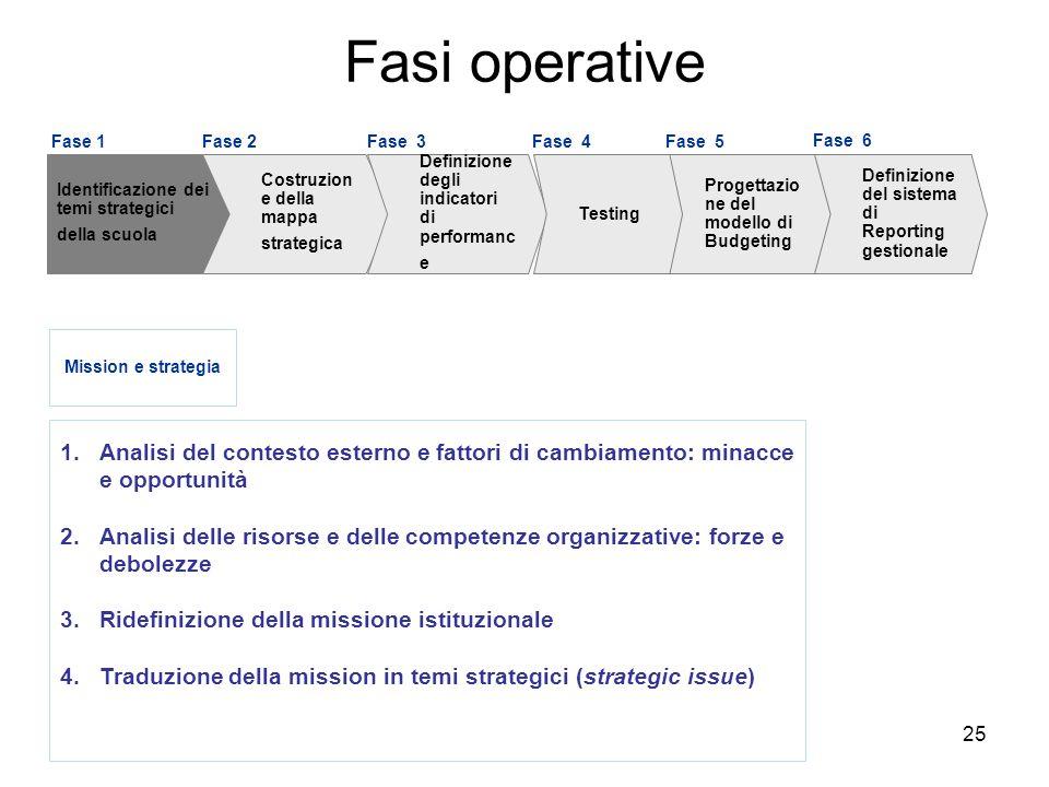 25 1.Analisi del contesto esterno e fattori di cambiamento: minacce e opportunità 2.Analisi delle risorse e delle competenze organizzative: forze e de