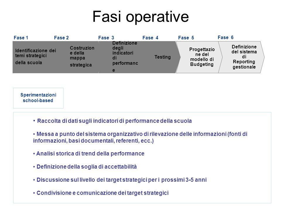 28 Raccolta di dati sugli indicatori di performance della scuola Messa a punto del sistema organizzativo di rilevazione delle informazioni (fonti di i