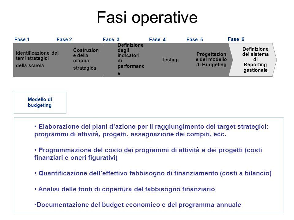 29 Elaborazione dei piani dazione per il raggiungimento dei target strategici: programmi di attività, progetti, assegnazione dei compiti, ecc. Program