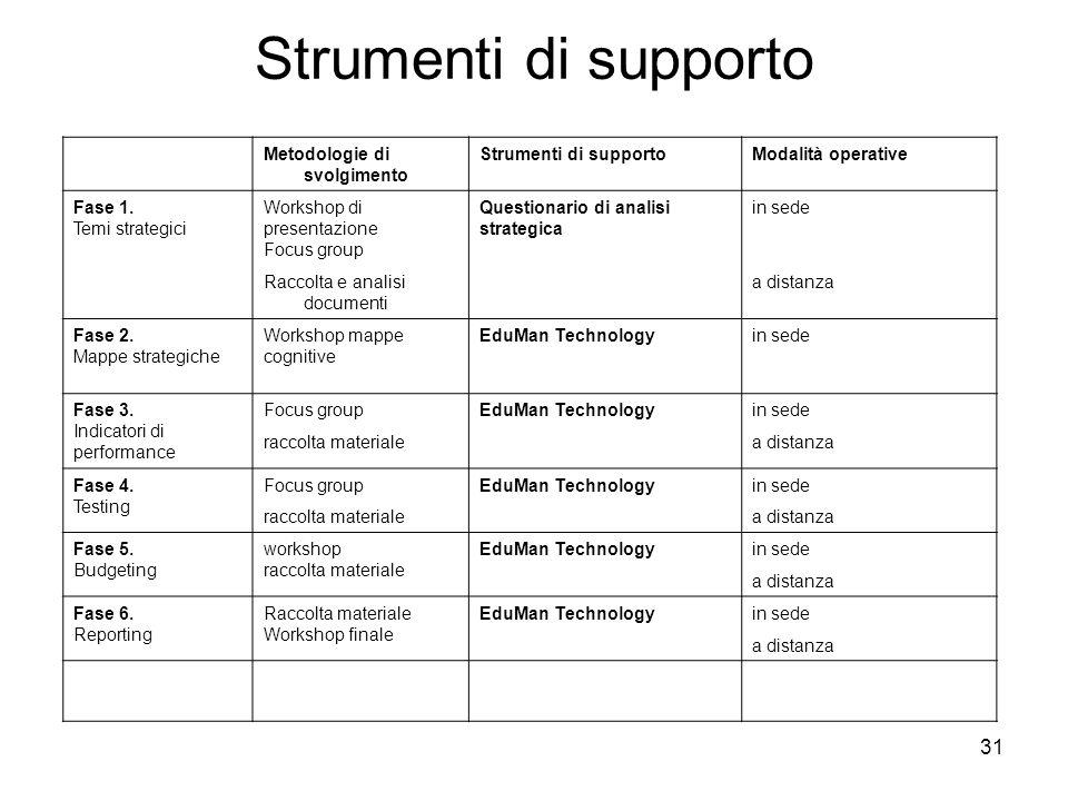 31 Strumenti di supporto Metodologie di svolgimento Strumenti di supportoModalità operative Fase 1. Temi strategici Workshop di presentazione Focus gr