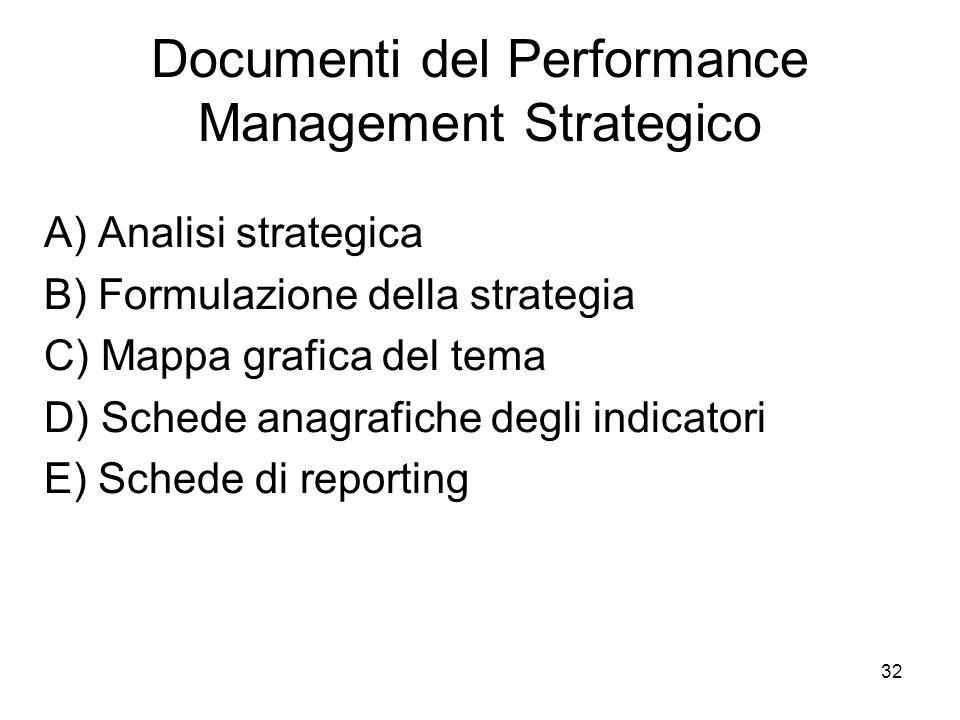 32 Documenti del Performance Management Strategico A) Analisi strategica B) Formulazione della strategia C) Mappa grafica del tema D) Schede anagrafiche degli indicatori E) Schede di reporting