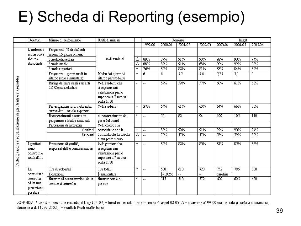 39 E) Scheda di Reporting (esempio)