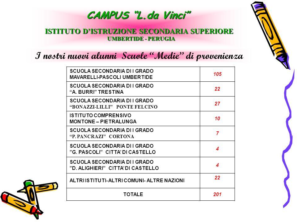 I nostri nuovi alunni Scuole Medie di provenienza CAMPUS L.da Vinci ISTITUTO DISTRUZIONE SECONDARIA SUPERIORE UMBERTIDE - PERUGIA UMBERTIDE - PERUGIA SCUOLA SECONDARIA DI I GRADO MAVARELLI-PASCOLI UMBERTIDE 105 SCUOLA SECONDARIA DI I GRADO A.