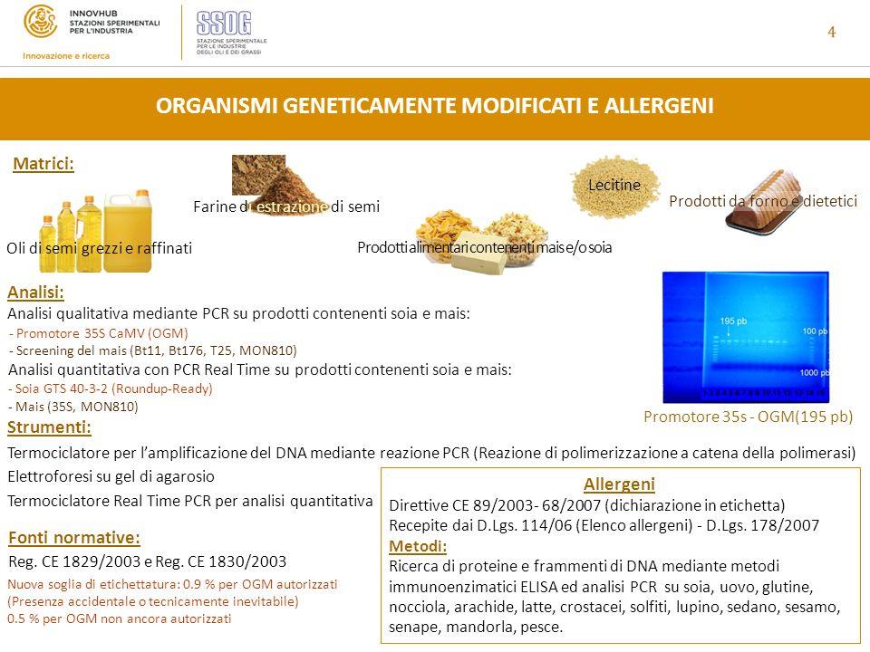 ORGANISMI GENETICAMENTE MODIFICATI E ALLERGENI Nuova soglia di etichettatura: 0.9 % per OGM autorizzati (Presenza accidentale o tecnicamente inevitabile) 0.5 % per OGM non ancora autorizzati Matrici: Oli di semi grezzi e raffinati Farine di estrazione di semi Lecitine Prodotti alimentari contenenti mais e/o soia Termociclatore per lamplificazione del DNA mediante reazione PCR (Reazione di polimerizzazione a catena della polimerasi) Termociclatore Real Time PCR per analisi quantitativa Elettroforesi su gel di agarosio Analisi qualitativa mediante PCR su prodotti contenenti soia e mais: Analisi quantitativa con PCR Real Time su prodotti contenenti soia e mais: - Soia GTS 40-3-2 (Roundup-Ready) - Mais (35S, MON810) Analisi: Strumenti: Promotore 35s - OGM(195 pb) Allergeni Direttive CE 89/2003- 68/2007 (dichiarazione in etichetta) Recepite dai D.Lgs.