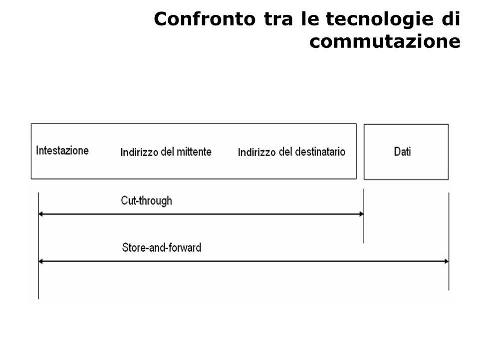Funzionamento delle tecnologie di commutazione al livello ISO In nessuna delle due tecnologie di commutazione si verifica la conversione dei protocolli Linoltro e il filtraggio vengono eseguiti al livello MAC FINE