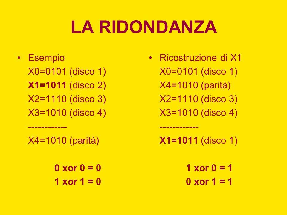 LA RIDONDANZA Esempio X0=0101 (disco 1) X1=1011 (disco 2) X2=1110 (disco 3) X3=1010 (disco 4) ------------ X4=1010 (parità) 0 xor 0 = 0 1 xor 1 = 0 Ri