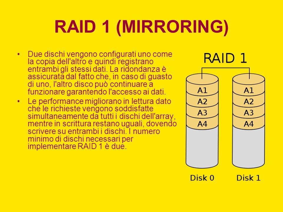 RAID 1 (MIRRORING) Due dischi vengono configurati uno come la copia dell'altro e quindi registrano entrambi gli stessi dati. La ridondanza è assicurat