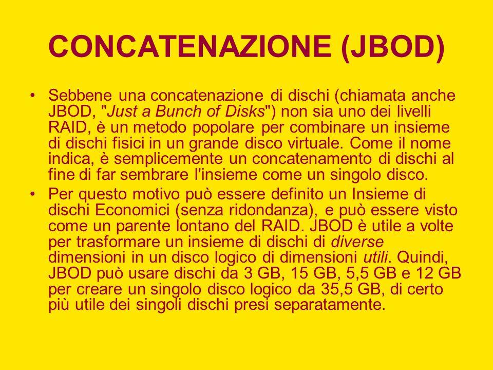 CONCATENAZIONE (JBOD) Sebbene una concatenazione di dischi (chiamata anche JBOD,