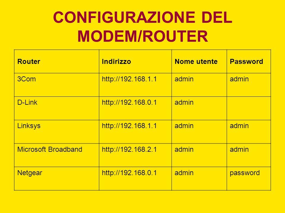 CONFIGURAZIONE DEL MODEM/ROUTER RouterIndirizzoNome utentePassword 3Comhttp://192.168.1.1admin D-Linkhttp://192.168.0.1admin Linksyshttp://192.168.1.1