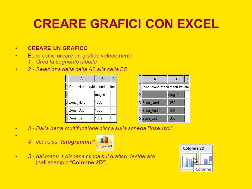 CREARE GRAFICI CON EXCEL CREARE UN GRAFICO Ecco come creare un grafico velocemente 1 - Crea la seguente tabella 2 - Seleziona dalla cella A2 alla cell