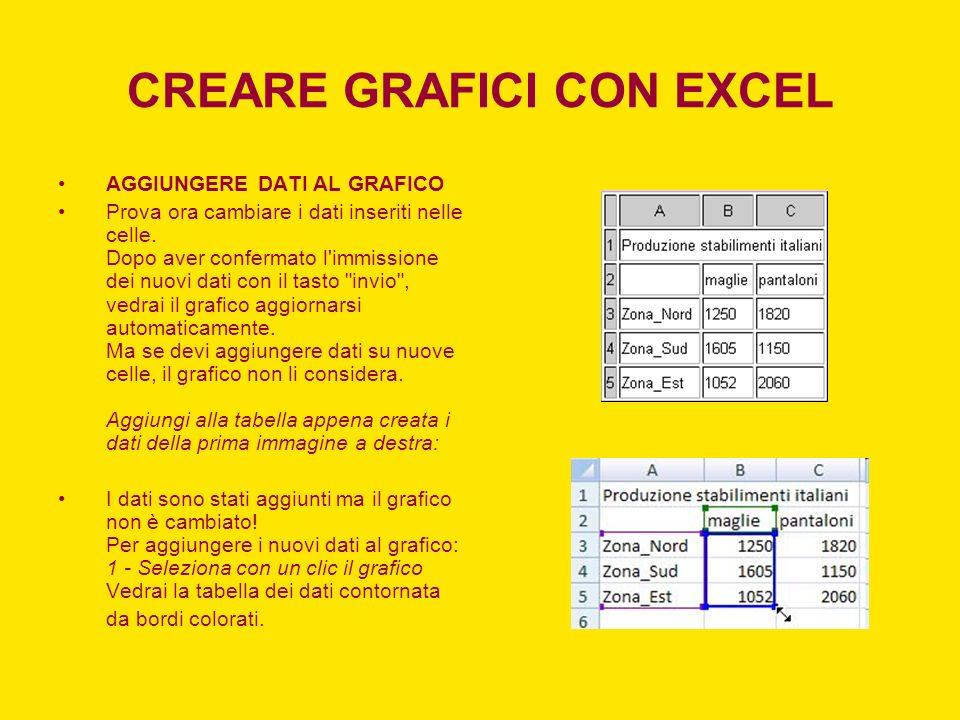 CREARE GRAFICI CON EXCEL AGGIUNGERE DATI AL GRAFICO Prova ora cambiare i dati inseriti nelle celle. Dopo aver confermato l'immissione dei nuovi dati c