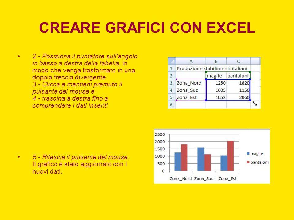 CREARE GRAFICI CON EXCEL 2 - Posiziona il puntatore sull'angolo in basso a destra della tabella, in modo che venga trasformato in una doppia freccia d