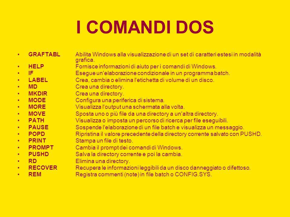I COMANDI DOS GRAFTABLAbilita Windows alla visualizzazione di un set di caratteri estesi in modalità grafica. HELPFornisce informazioni di aiuto per i