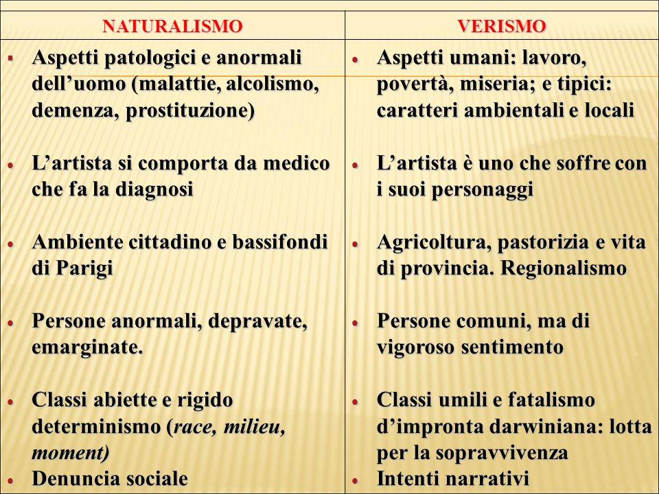 NATURALISMOVERISMO Aspetti patologici e anormali delluomo (malattie, alcolismo, demenza, prostituzione) Aspetti patologici e anormali delluomo (malatt