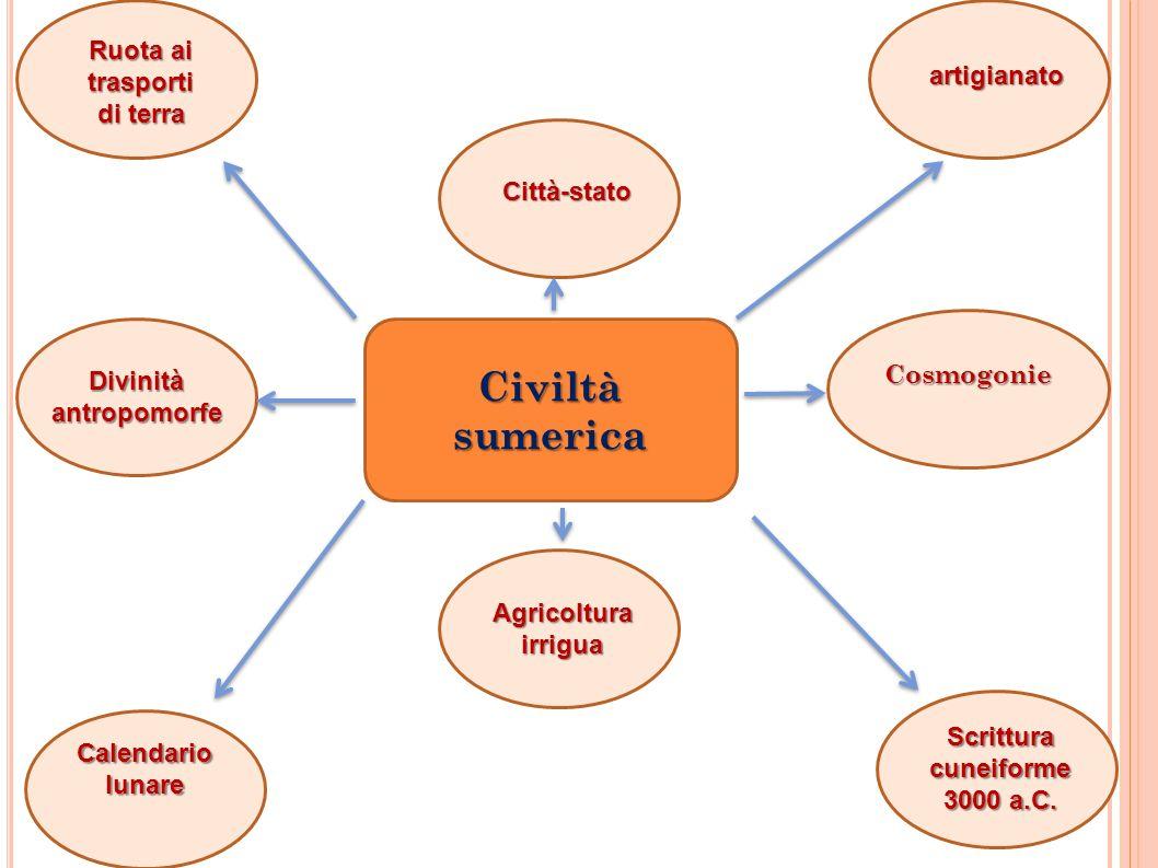 Civiltà sumerica Ruota ai trasporti di terra artigianato Scrittura cuneiforme 3000 a.C. Agricoltura irrigua Calendario lunare Città-stato Cosmogonie D