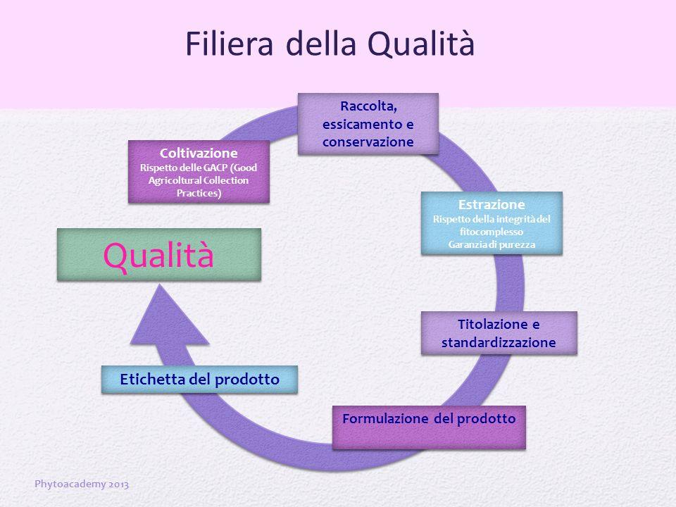 Filiera della Qualità Phytoacademy 2013 Qualità Coltivazione Rispetto delle GACP (Good Agricoltural Collection Practices) Coltivazione Rispetto delle