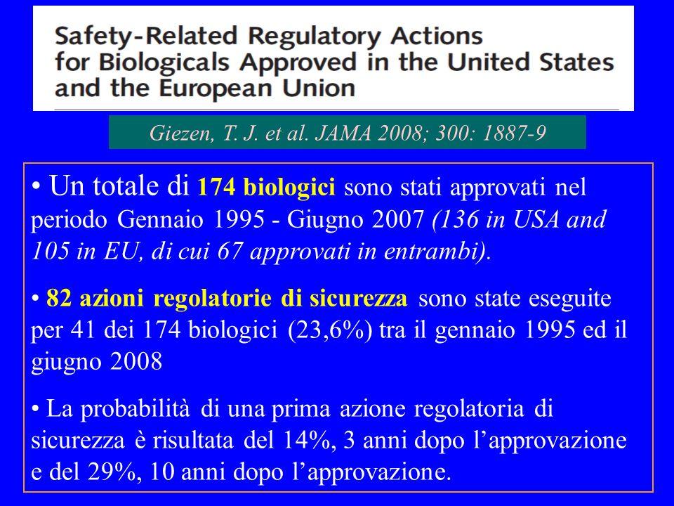 Giezen, T. J. et al. JAMA 2008; 300: 1887-9 Un totale di 174 biologici sono stati approvati nel periodo Gennaio 1995 - Giugno 2007 (136 in USA and 105