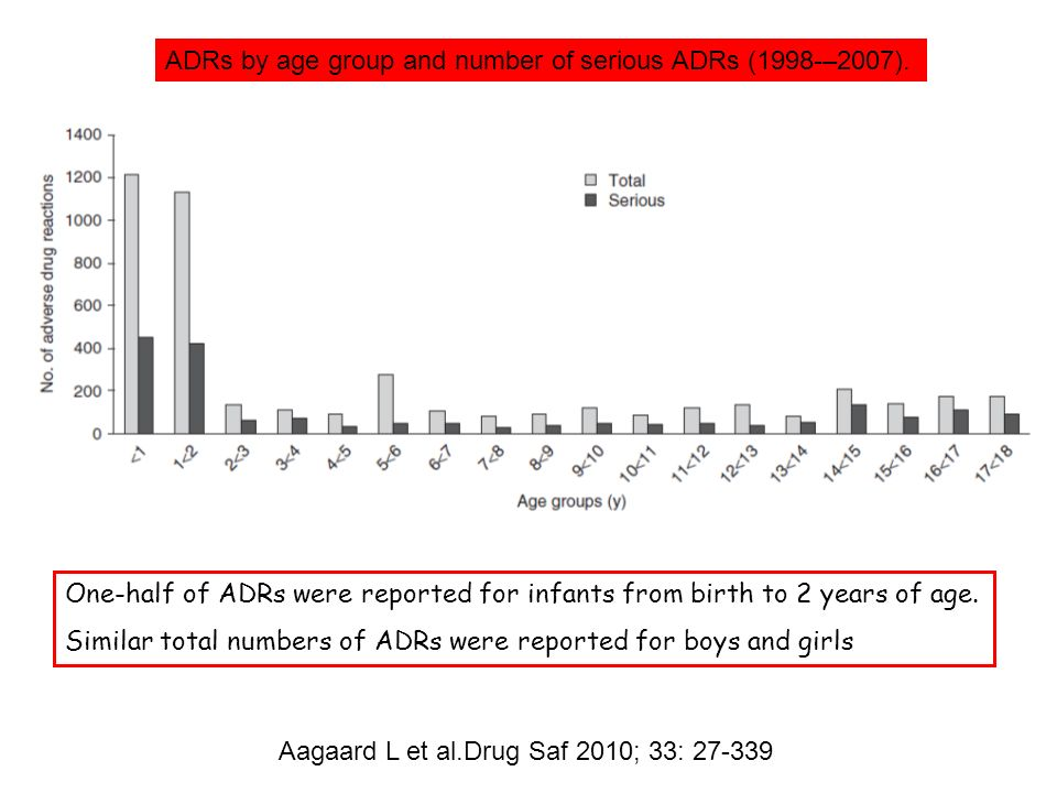 ADRs by age group and number of serious ADRs (1998-–2007). Aagaard L et al.Drug Saf 2010; 33: 27-339 One-half of ADRs were reported for infants from b