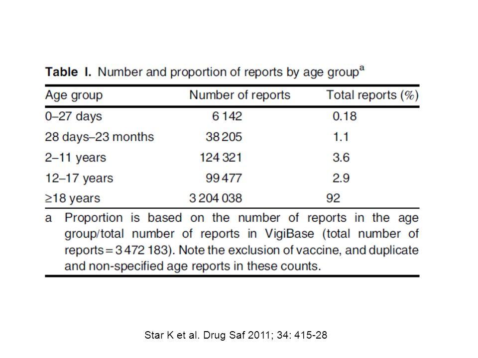 Star K et al. Drug Saf 2011; 34: 415-28