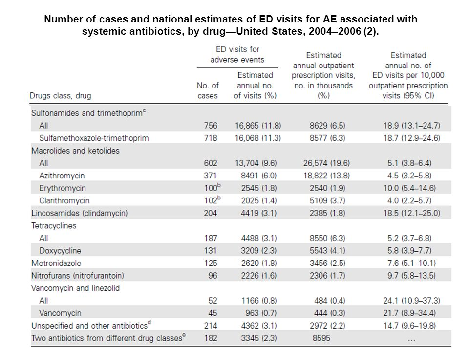 Clin Infec Dis 2008; 47:735–43. Number of cases and national estimates of ED visits for AE associated with systemic antibiotics, by drugUnited States,
