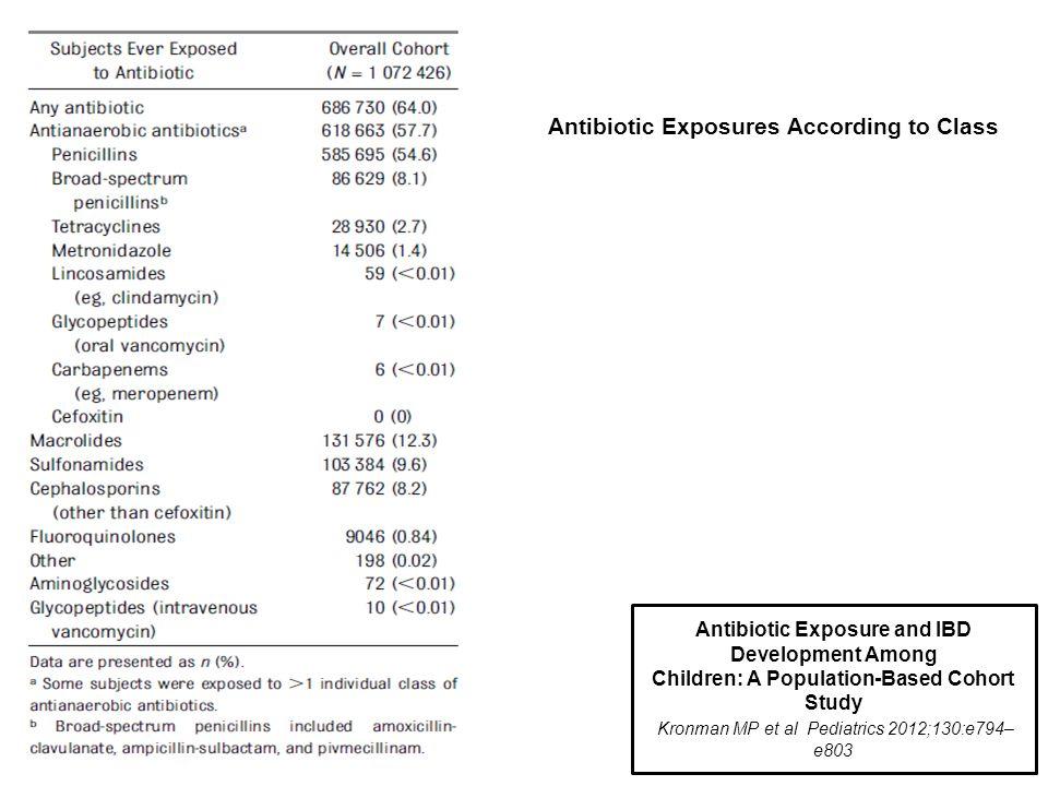 Antibiotic Exposure and IBD Development Among Children: A Population-Based Cohort Study Kronman MP et al Pediatrics 2012;130:e794– e803 Antibiotic Exp