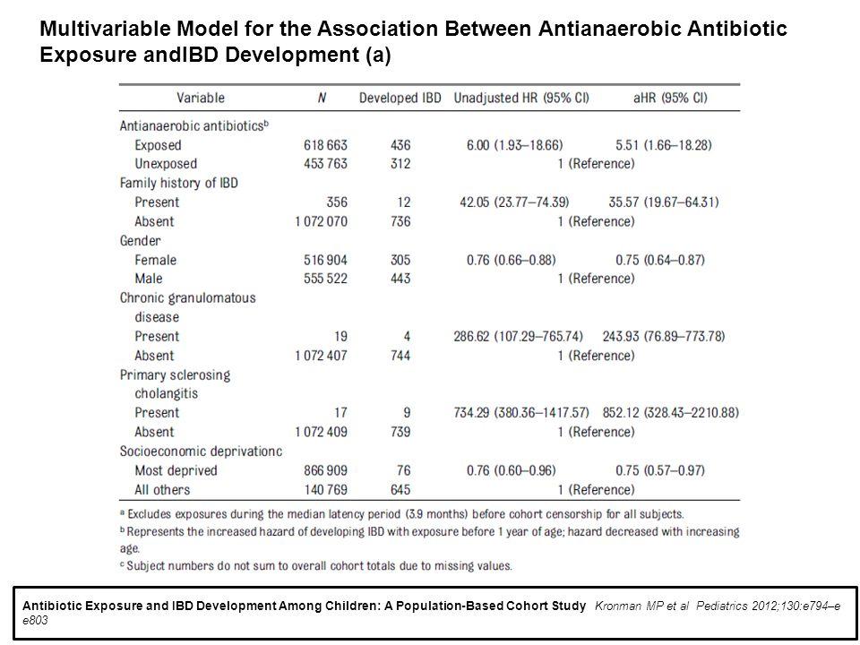 Antibiotic Exposure and IBD Development Among Children: A Population-Based Cohort Study Kronman MP et al Pediatrics 2012;130:e794–e e803 Multivariable