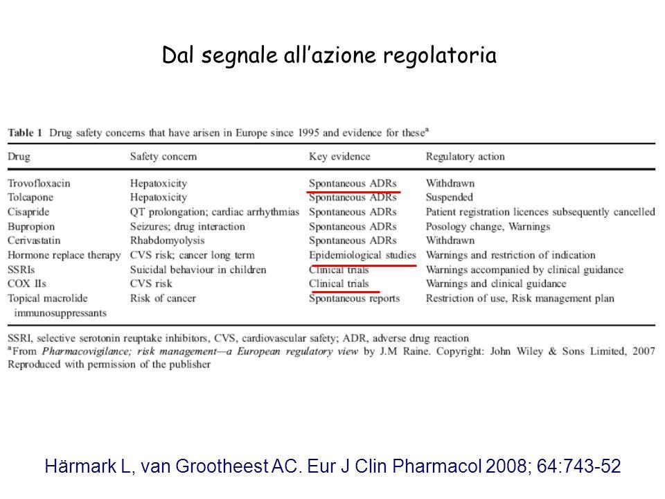 Härmark L, van Grootheest AC. Eur J Clin Pharmacol 2008; 64:743-52 Dal segnale allazione regolatoria