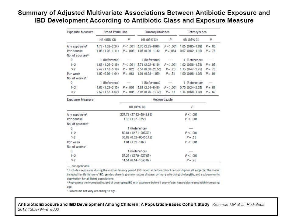 Summary of Adjusted Multivariate Associations Between Antibiotic Exposure and IBD Development According to Antibiotic Class and Exposure Measure Antib