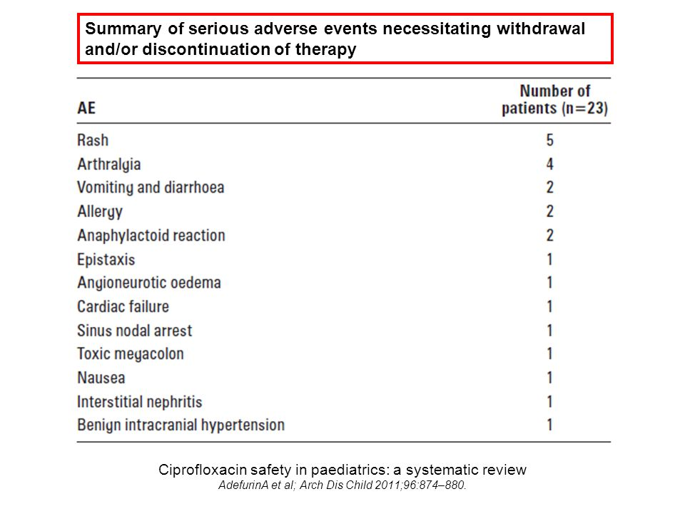 Ciprofloxacin safety in paediatrics: a systematic review AdefurinA et al; Arch Dis Child 2011;96:874–880. Summary of serious adverse events necessitat
