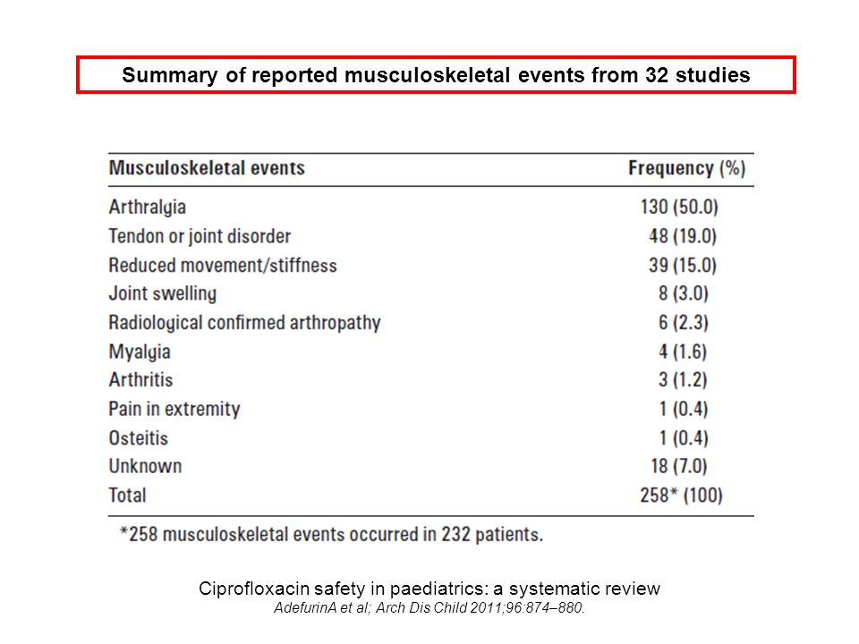 Ciprofloxacin safety in paediatrics: a systematic review AdefurinA et al; Arch Dis Child 2011;96:874–880. Summary of reported musculoskeletal events f