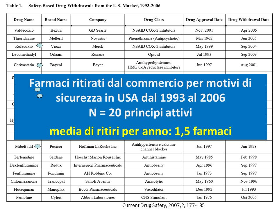 Current Drug Safety, 2007,2, 177-185 Farmaci ritirati dal commercio per motivi di sicurezza in USA dal 1993 al 2006 N = 20 principi attivi media di ri