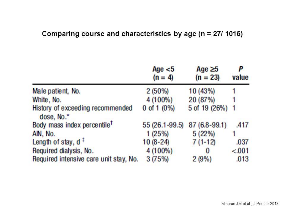 Comparing course and characteristics by age (n = 27/ 1015) Misurac JM et al, J Pediatr 2013