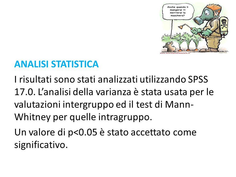 ANALISI STATISTICA I risultati sono stati analizzati utilizzando SPSS 17.0. Lanalisi della varianza è stata usata per le valutazioni intergruppo ed il