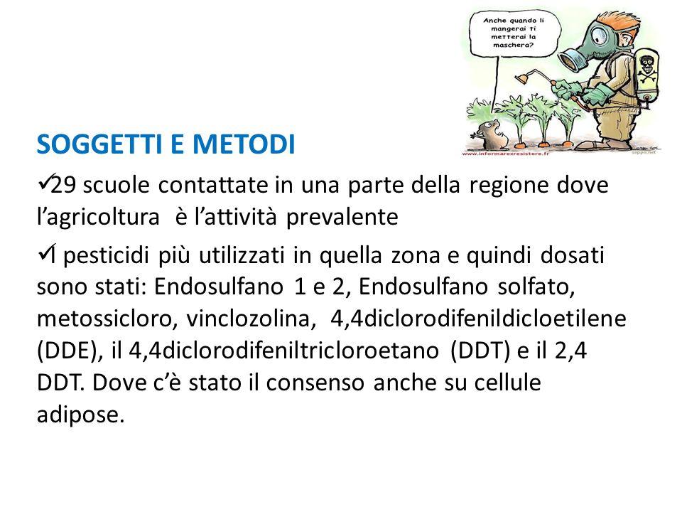 SOGGETTI E METODI 29 scuole contattate in una parte della regione dove lagricoltura è lattività prevalente I pesticidi più utilizzati in quella zona e