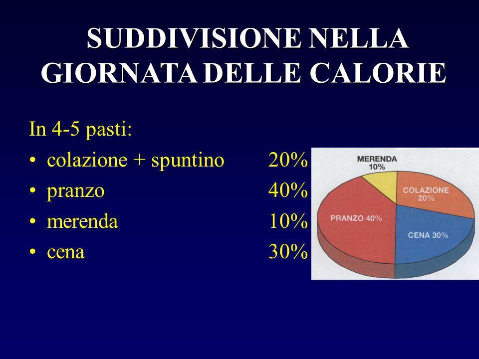SUDDIVISIONE NELLA GIORNATA DELLE CALORIE In 4-5 pasti: colazione + spuntino 20% pranzo 40% merenda 10% cena 30%