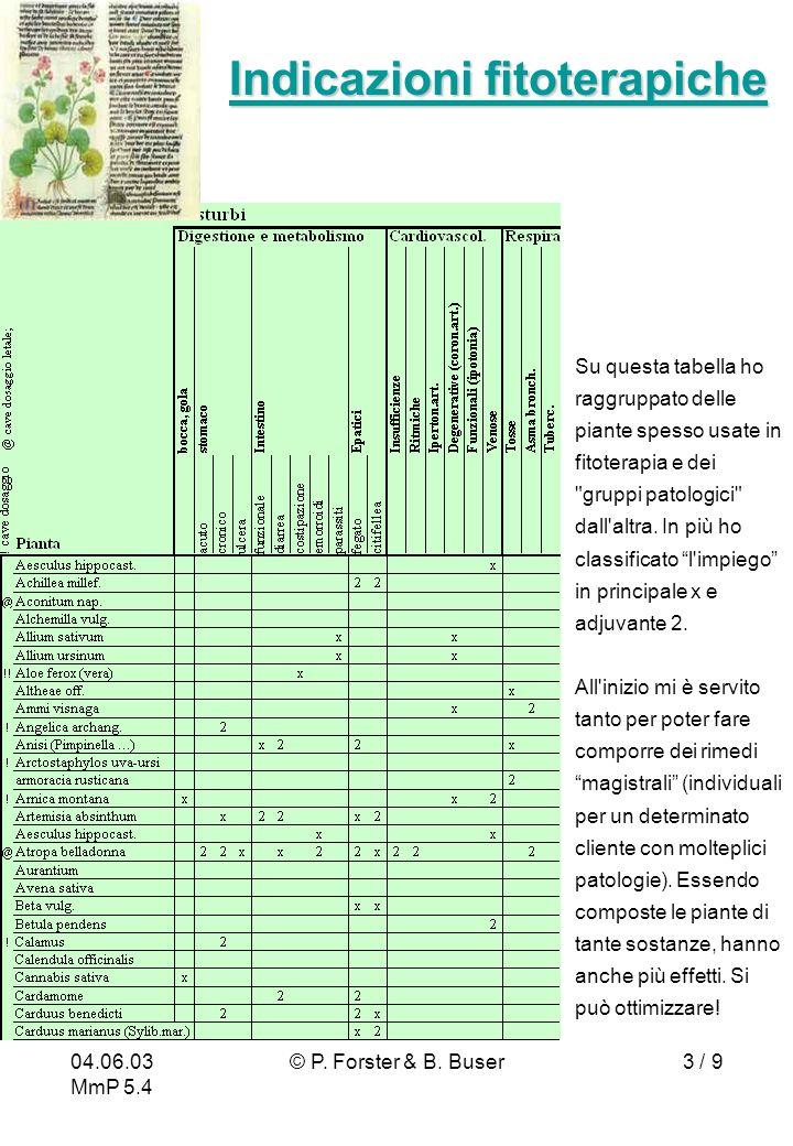 04.06.03 MmP 5.4 © P. Forster & B. Buser3 / 9 Indicazioni fitoterapiche Indicazioni fitoterapiche Su questa tabella ho raggruppato delle piante spesso