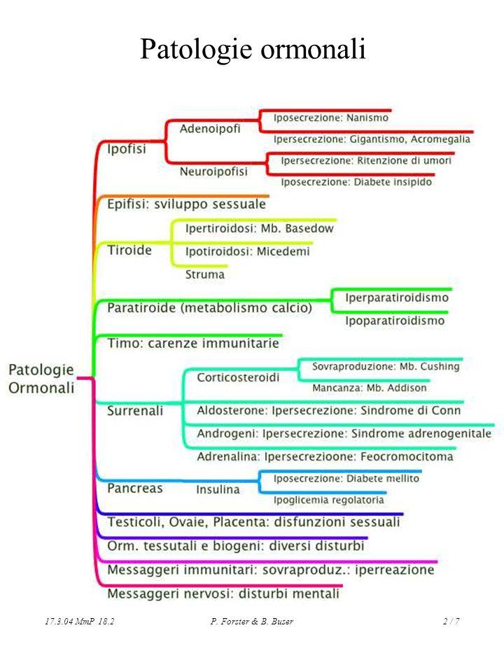 17.3.04 MmP 18.2P. Forster & B. Buser2 / 7 Patologie ormonali