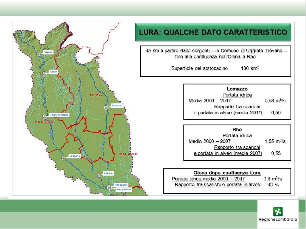 LURA: QUALCHE DATO CARATTERISTICO Lomazzo Portata idrica Media 2000 – 2007 0,68 m 3 /s Rapporto tra scarichi e portata in alveo (media 2007) 0,50 Rho