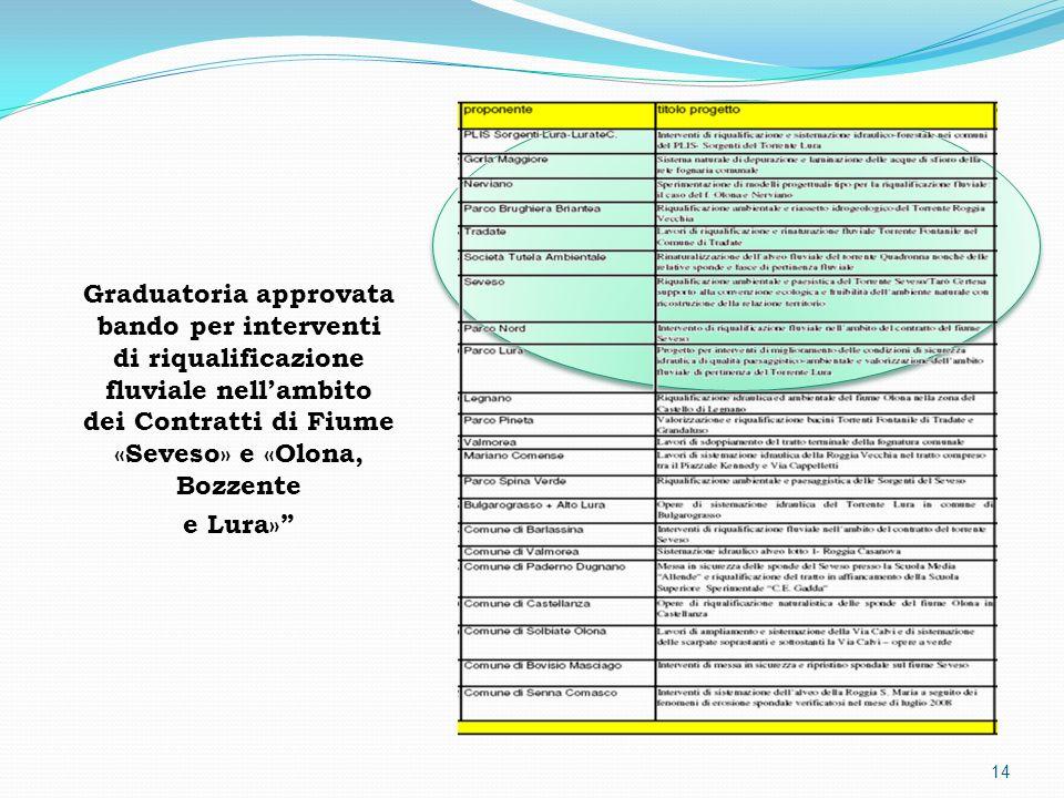 Graduatoria approvata bando per interventi di riqualificazione fluviale nellambito dei Contratti di Fiume «Seveso» e «Olona, Bozzente e Lura» 14