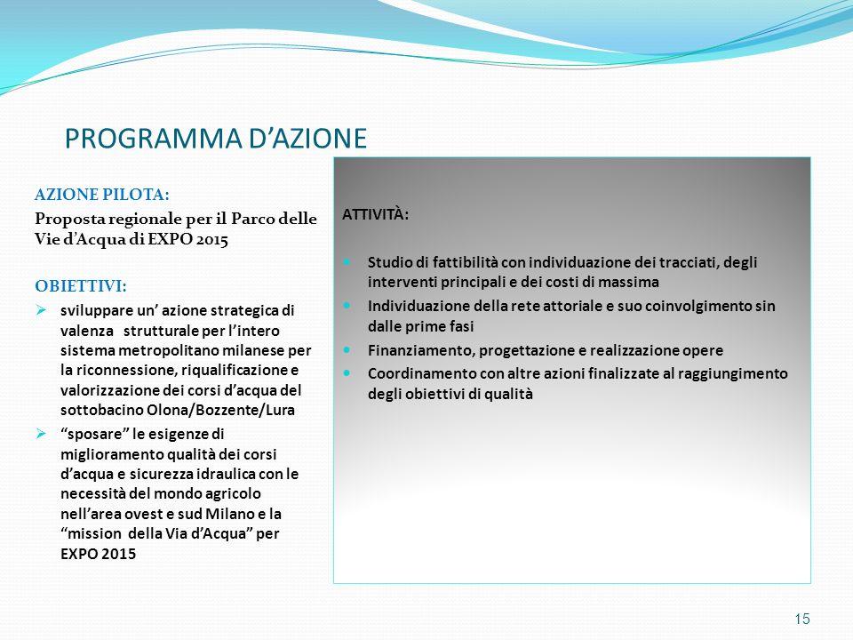 PROGRAMMA DAZIONE AZIONE PILOTA: Proposta regionale per il Parco delle Vie dAcqua di EXPO 2015 OBIETTIVI: sviluppare un azione strategica di valenza s