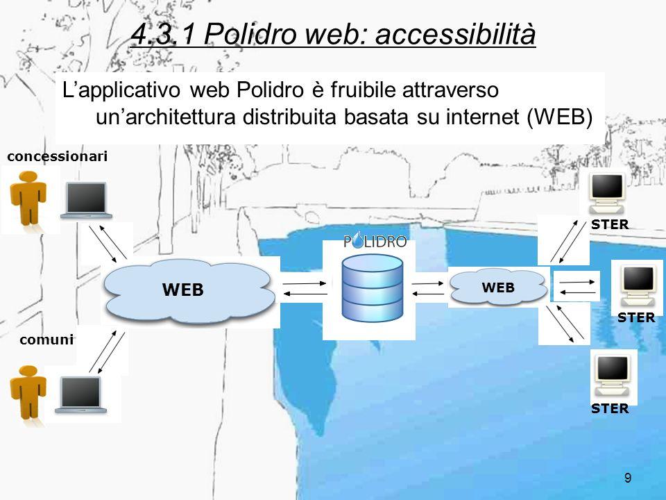 9 4.3.1 Polidro web: accessibilità Lapplicativo web Polidro è fruibile attraverso unarchitettura distribuita basata su internet (WEB) WEB concessionar