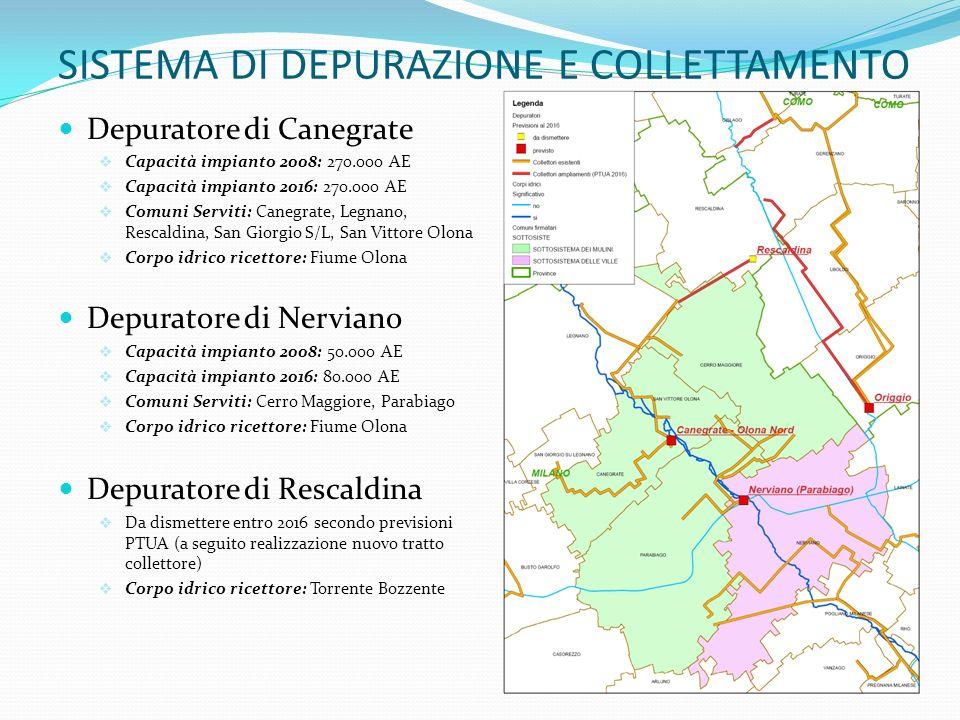 SISTEMA DI DEPURAZIONE E COLLETTAMENTO Depuratore di Canegrate Capacità impianto 2008: 270.000 AE Capacità impianto 2016: 270.000 AE Comuni Serviti: C
