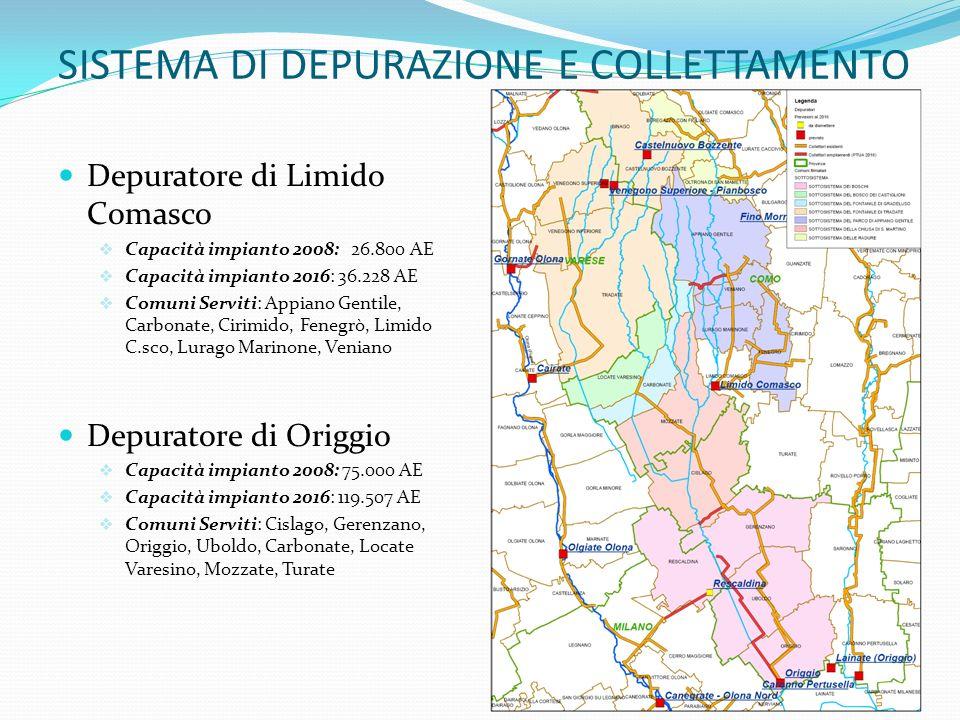 SISTEMA DI DEPURAZIONE E COLLETTAMENTO Depuratore di Limido Comasco Capacità impianto 2008: 26.800 AE Capacità impianto 2016: 36.228 AE Comuni Serviti