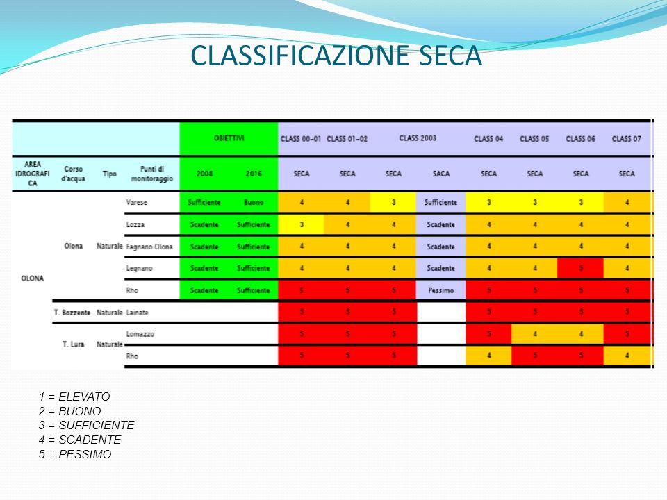CLASSIFICAZIONE SECA 1 = ELEVATO 2 = BUONO 3 = SUFFICIENTE 4 = SCADENTE 5 = PESSIMO